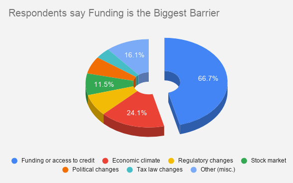Survey says Funding is the Biggest Barrier to Business Startup